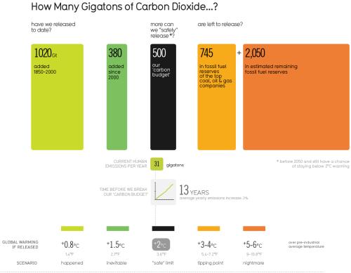 Carbon Crop